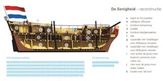 Lengtedoorsnede van een schip waarbij onderin het ruim is te zien, daarboven het tussendek, daarboven aan de linkerzijde het achterdek met verblijven voor de officieren.